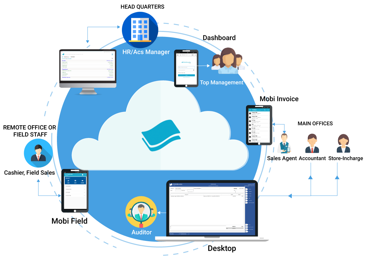 mobibooks - Cloud Accounting & Inventory Management Solution